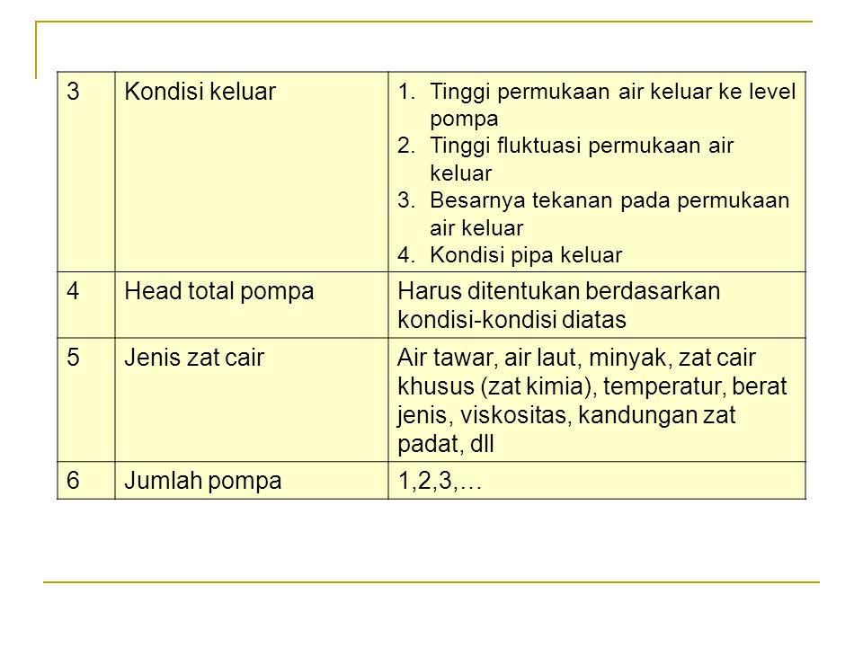 Dari jumlah limpasan yang dihitung dengan cara di atas kemudian dapat diperkirakan kapasitas pompa drainase yang diperlukan dengan rumus : (3.2.b) Dengan : Q p = Kapasitas pompa drainase ( m 3 /s) D = Lamanya genangan yang diperbolehkan (hari) Koefisien limpas yang dipakai untuk menentukan limpasan total dipengaruhi oleh curah hujan total seperti diberikan dalam Tabel 3.7.