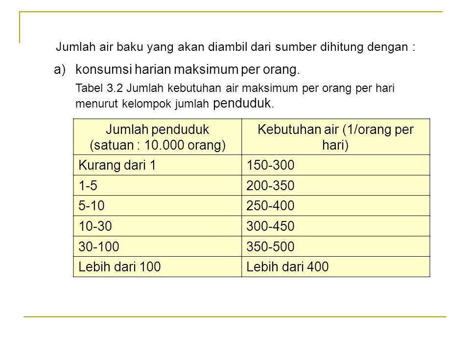 Jumlah air baku yang akan diambil dari sumber dihitung dengan : Jumlah penduduk (satuan : 10.000 orang) Kebutuhan air (1/orang per hari) Kurang dari 1150-300 1-5200-350 5-10250-400 10-30300-450 30-100350-500 Lebih dari 100Lebih dari 400 a)konsumsi harian maksimum per orang.