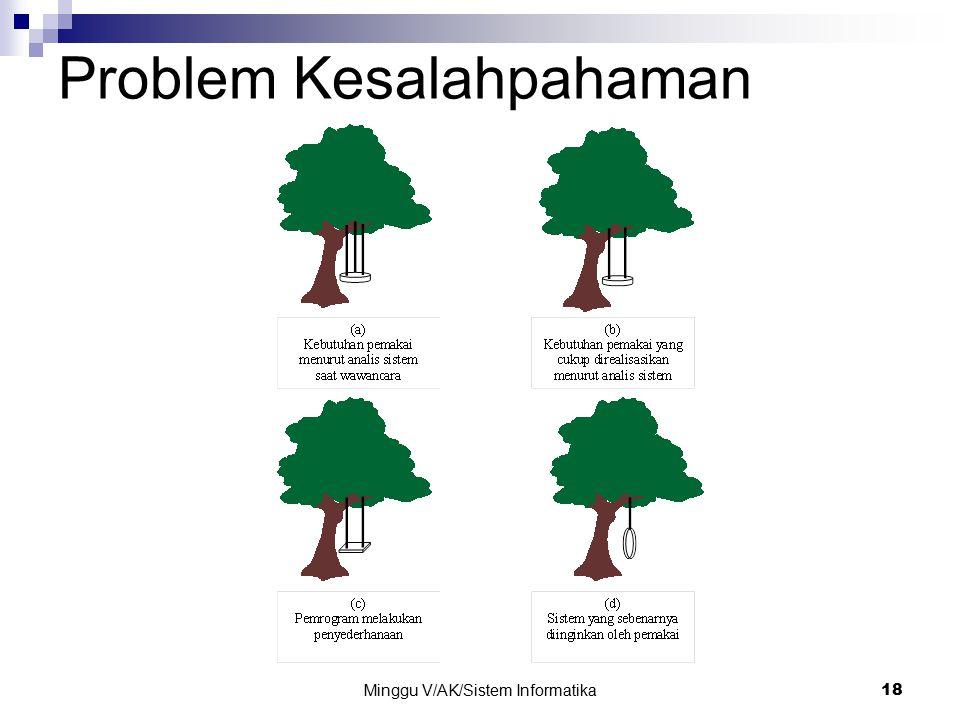 Minggu V/AK/Sistem Informatika 18 Problem Kesalahpahaman