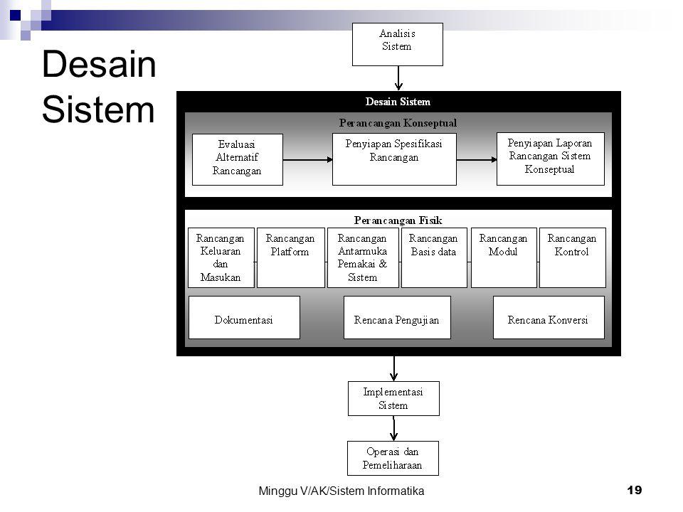 Minggu V/AK/Sistem Informatika 19 Desain Sistem
