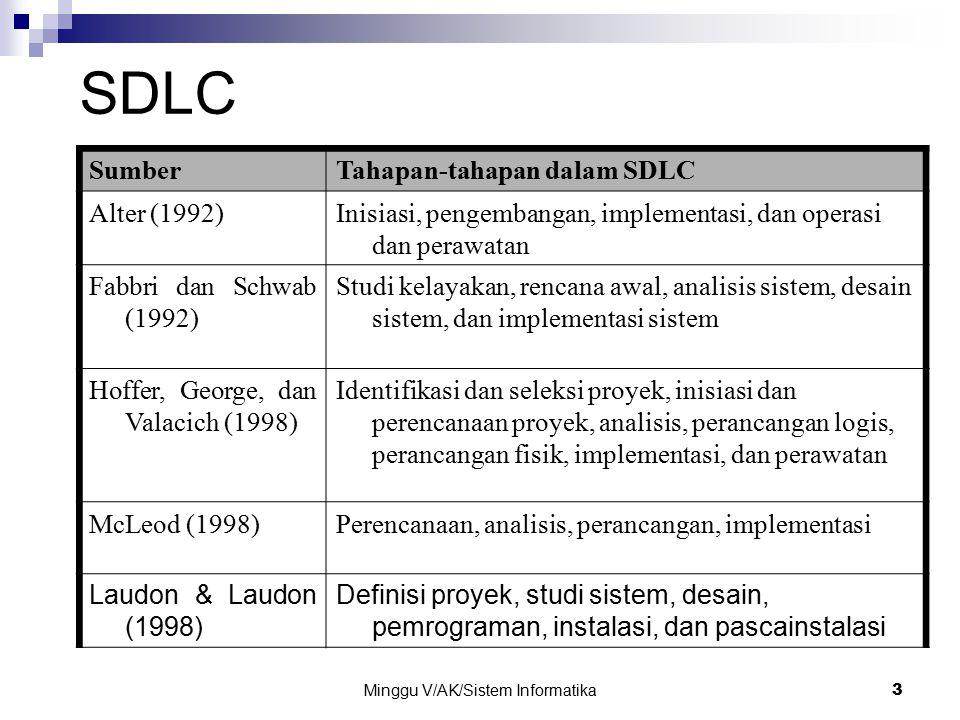 Minggu V/AK/Sistem Informatika 3 SDLC SumberTahapan-tahapan dalam SDLC Alter (1992)Inisiasi, pengembangan, implementasi, dan operasi dan perawatan Fab
