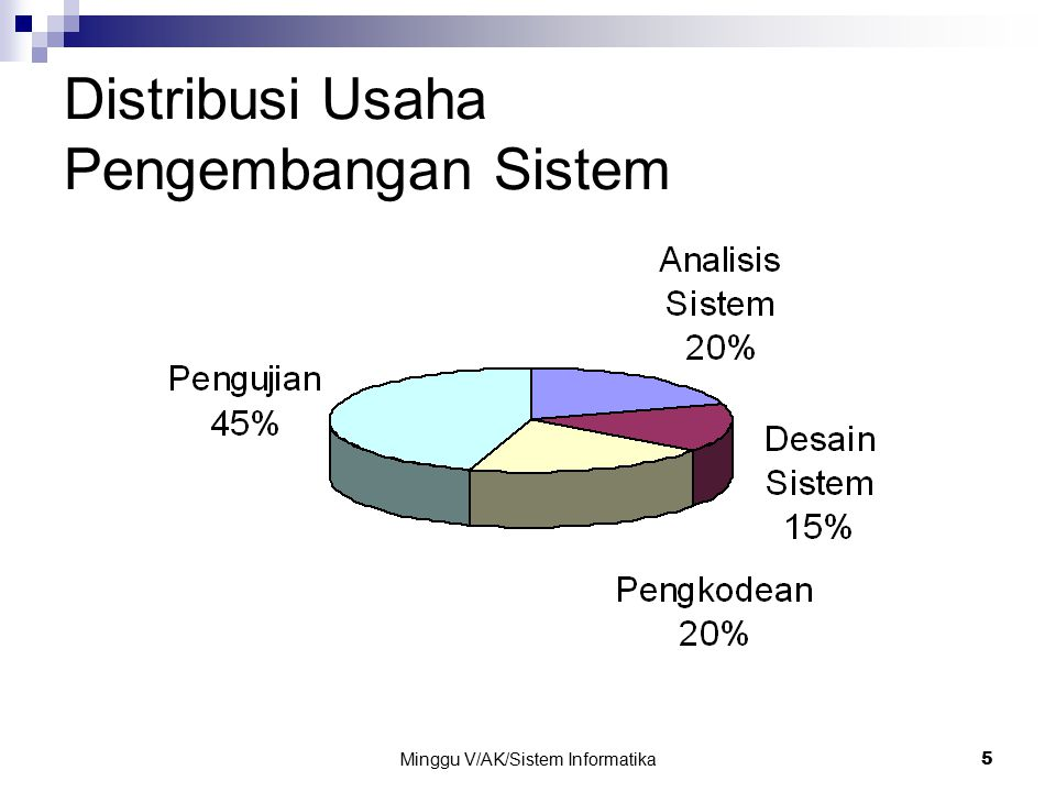 5 Distribusi Usaha Pengembangan Sistem