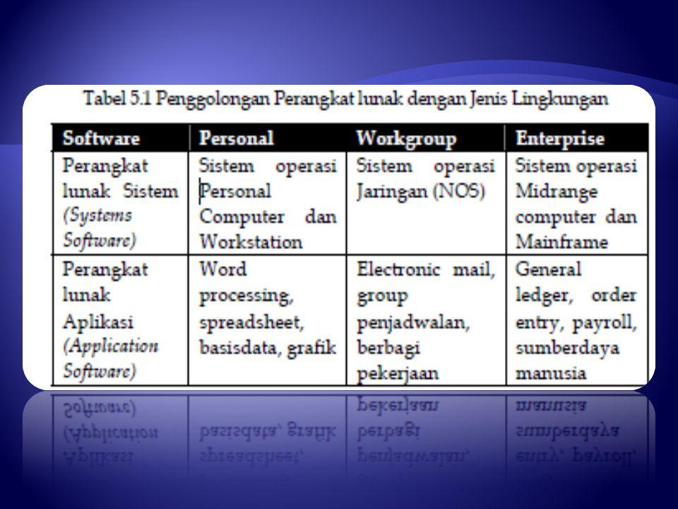 Ada tiga jenis dasar perangkat lunak sistem, yaitu: sistem operasi  (operating system),  program utilitas dan  penerjemah bahasa komputer (language translator).
