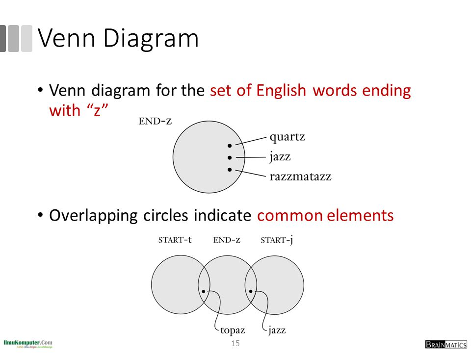"Venn Diagram Venn diagram for the set of English words ending with ""z"" Overlapping circles indicate common elements 15"