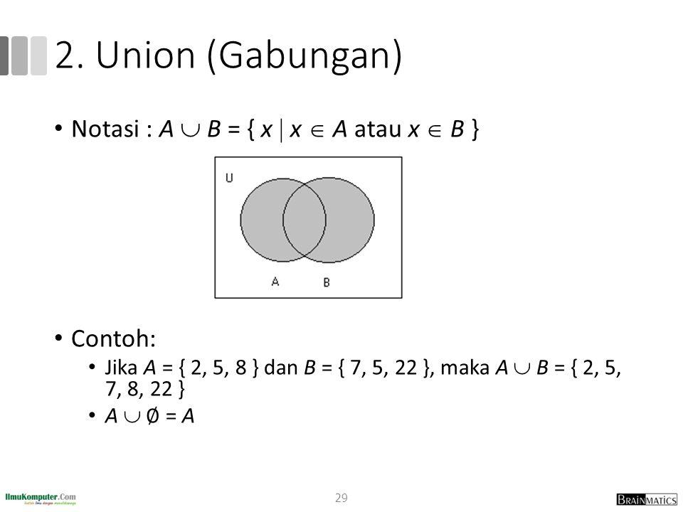 2. Union (Gabungan) Notasi : A  B = { x  x  A atau x  B } Contoh: Jika A = { 2, 5, 8 } dan B = { 7, 5, 22 }, maka A  B = { 2, 5, 7, 8, 22 } A  ∅