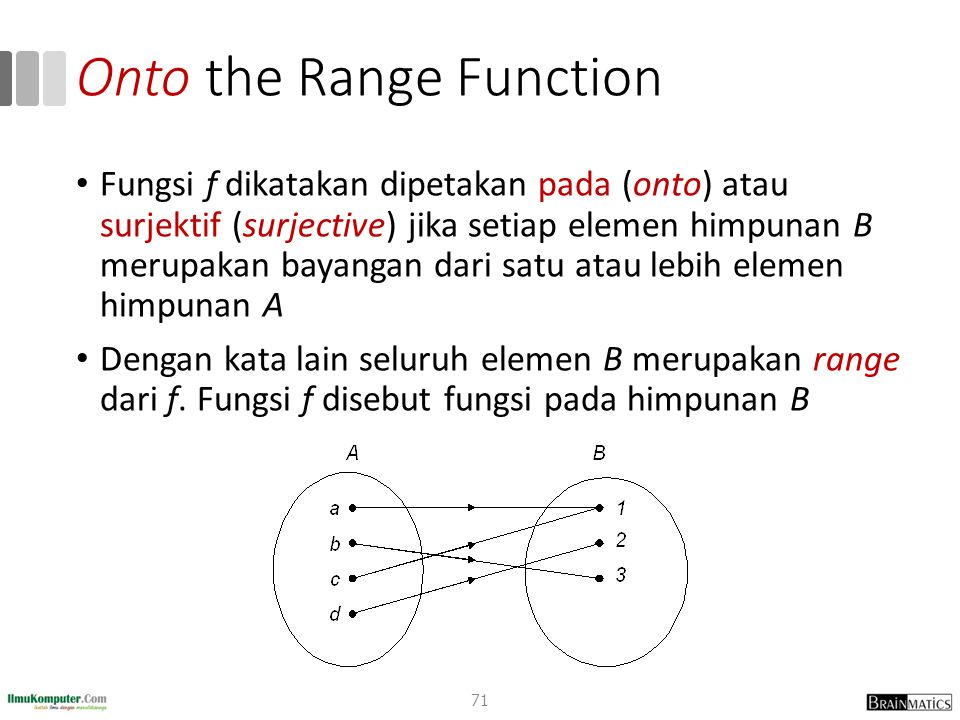 Onto the Range Function Fungsi f dikatakan dipetakan pada (onto) atau surjektif (surjective) jika setiap elemen himpunan B merupakan bayangan dari sat