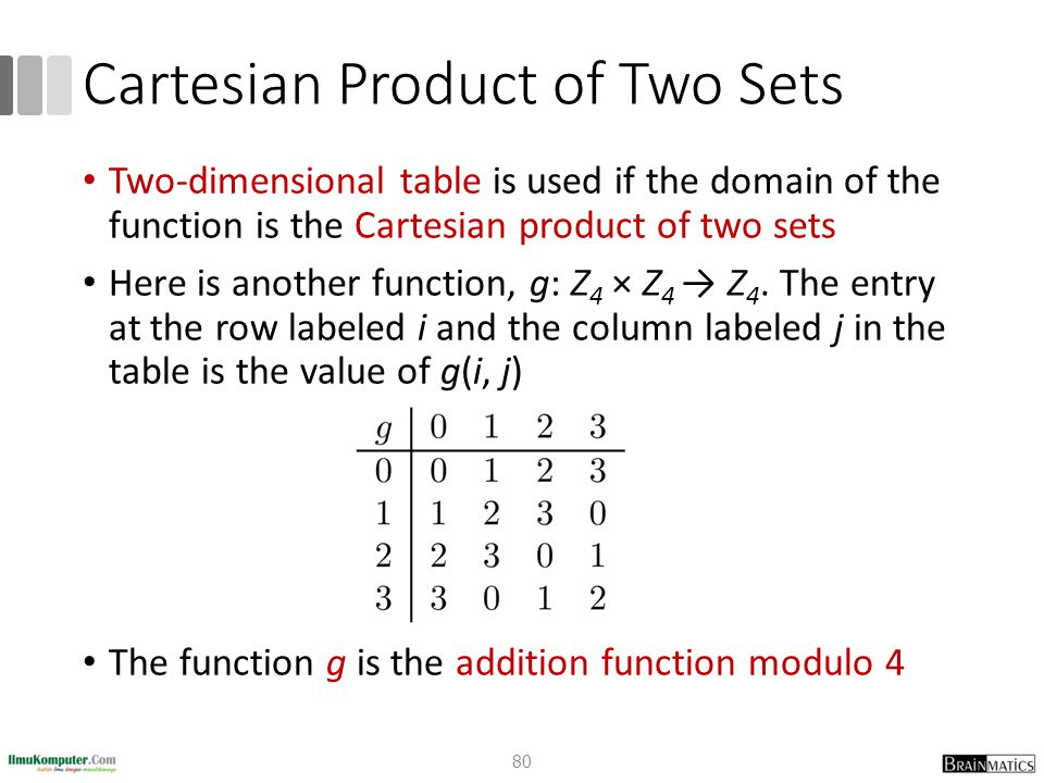 Cartesian Product of Two Sets Two-dimensional table is used if the domain of the function is the Cartesian product of two sets Here is another functio