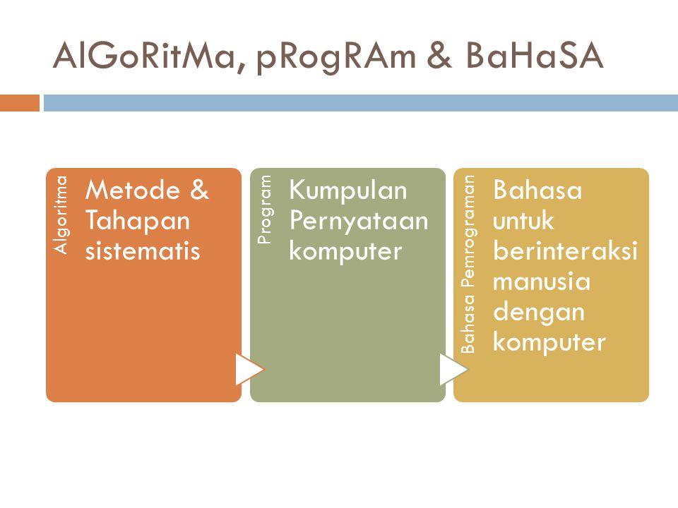 AlGoRitMa, pRogRAm & BaHaSA Algoritma Metode & Tahapan sistematis Program Kumpulan Pernyataan komputer Bahasa Pemrograman Bahasa untuk berinteraksi manusia dengan komputer
