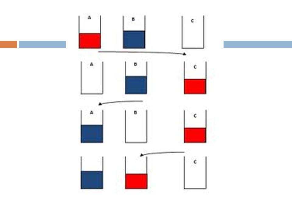 Algoritma TukarIsiBejana Diberikan dua buah bejana, A dan B; bejana A berisi larutan berwarna merah, bejan B berisi larutan berwarna biru.