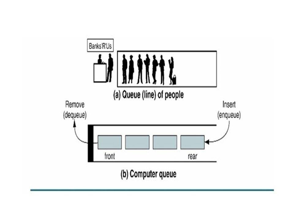 Operasi queue Enqueue Dequeue Queue Front Queue Rear Queue Example