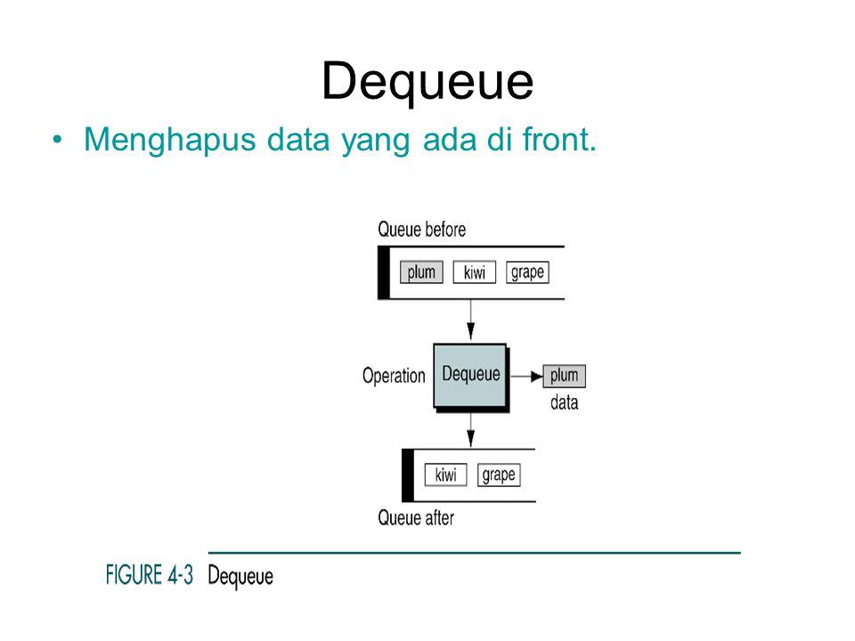 Dequeue Menghapus data yang ada di front.
