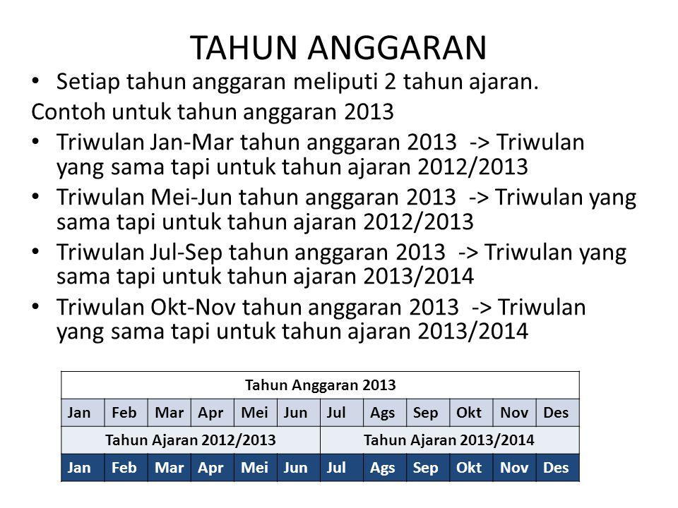 TAHUN ANGGARAN Setiap tahun anggaran meliputi 2 tahun ajaran. Contoh untuk tahun anggaran 2013 Triwulan Jan-Mar tahun anggaran 2013 -> Triwulan yang s