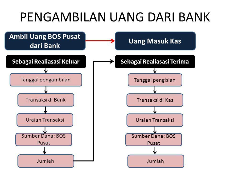PENGAMBILAN UANG DARI BANK Ambil Uang BOS Pusat dari Bank Sebagai Realiasasi Keluar Tanggal pengambilan Transaksi di Bank Sumber Dana: BOS Pusat Jumla