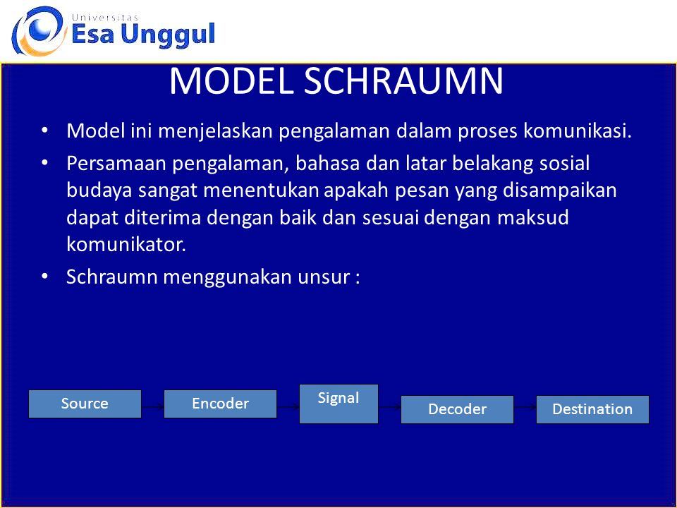 MODEL SCHRAUMN Model ini menjelaskan pengalaman dalam proses komunikasi. Persamaan pengalaman, bahasa dan latar belakang sosial budaya sangat menentuk