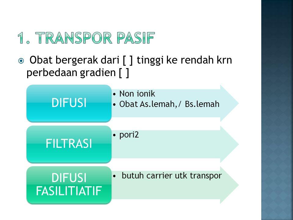  Obat bergerak dari [ ] tinggi ke rendah krn perbedaan gradien [ ] Non ionik Obat As.lemah,/ Bs.lemah DIFUSI pori2 FILTRASI butuh carrier utk transpo