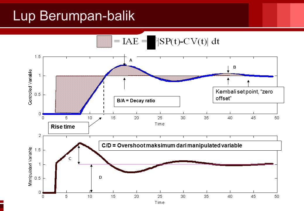 Lup Berumpan-balik CHS31024 Edisi 8 Nop 06 32 Kembali set point, zero offset Rise time D B B/A = Decay ratio C/D = Overshoot maksimum dari manipulated variable C A 