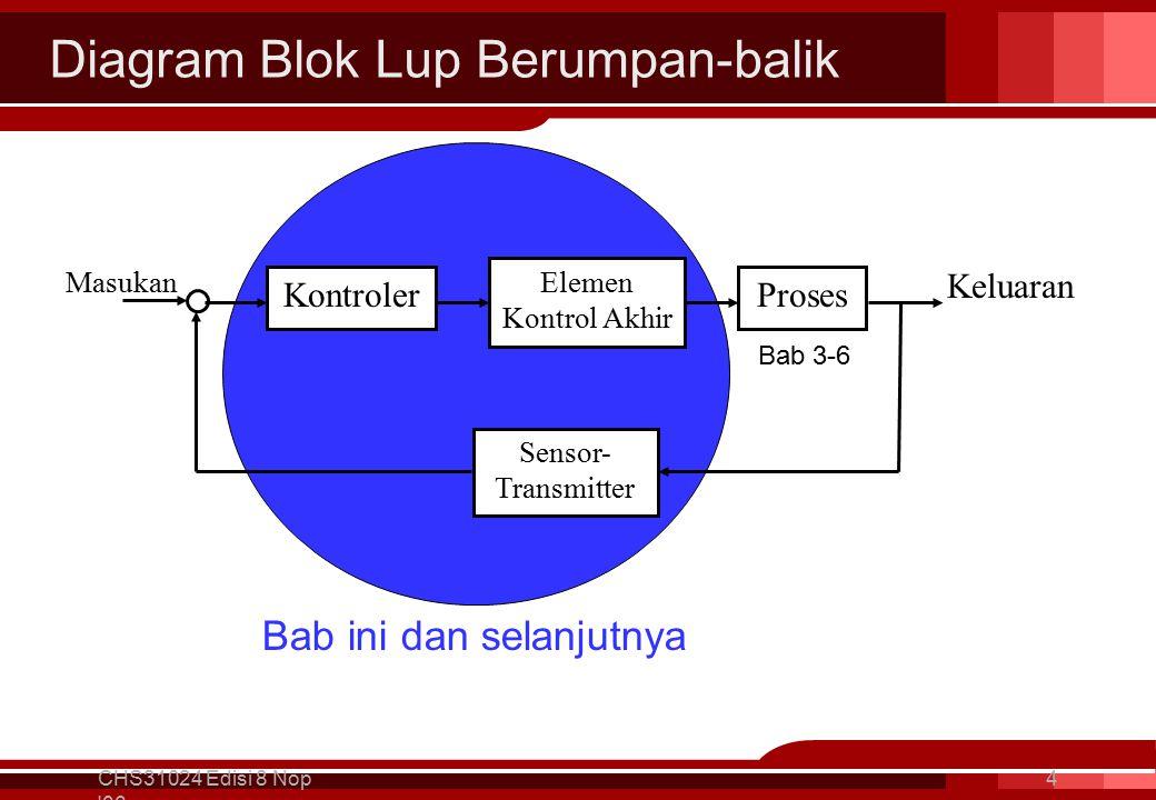 Diagram Blok Lup Berumpan-balik CHS31024 Edisi 8 Nop 06 4 Kontroler Elemen Kontrol Akhir Proses Sensor- Transmitter Masukan Keluaran Bab 3-6 Bab ini dan selanjutnya