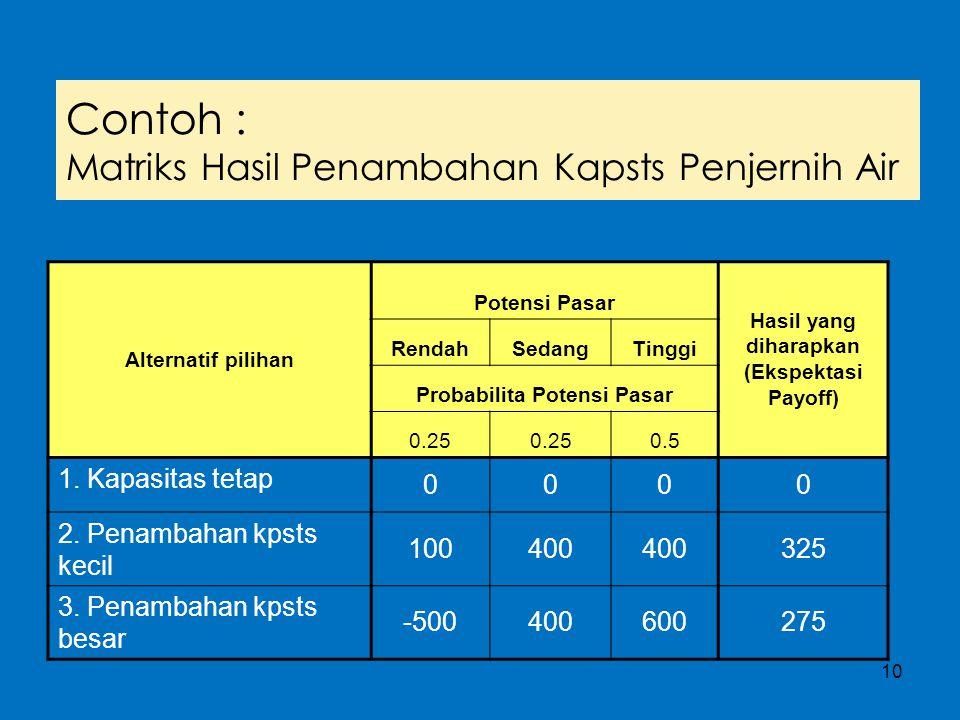 10 Contoh : Matriks Hasil Penambahan Kapsts Penjernih Air Alternatif pilihan Potensi Pasar Hasil yang diharapkan (Ekspektasi Payoff) RendahSedangTingg
