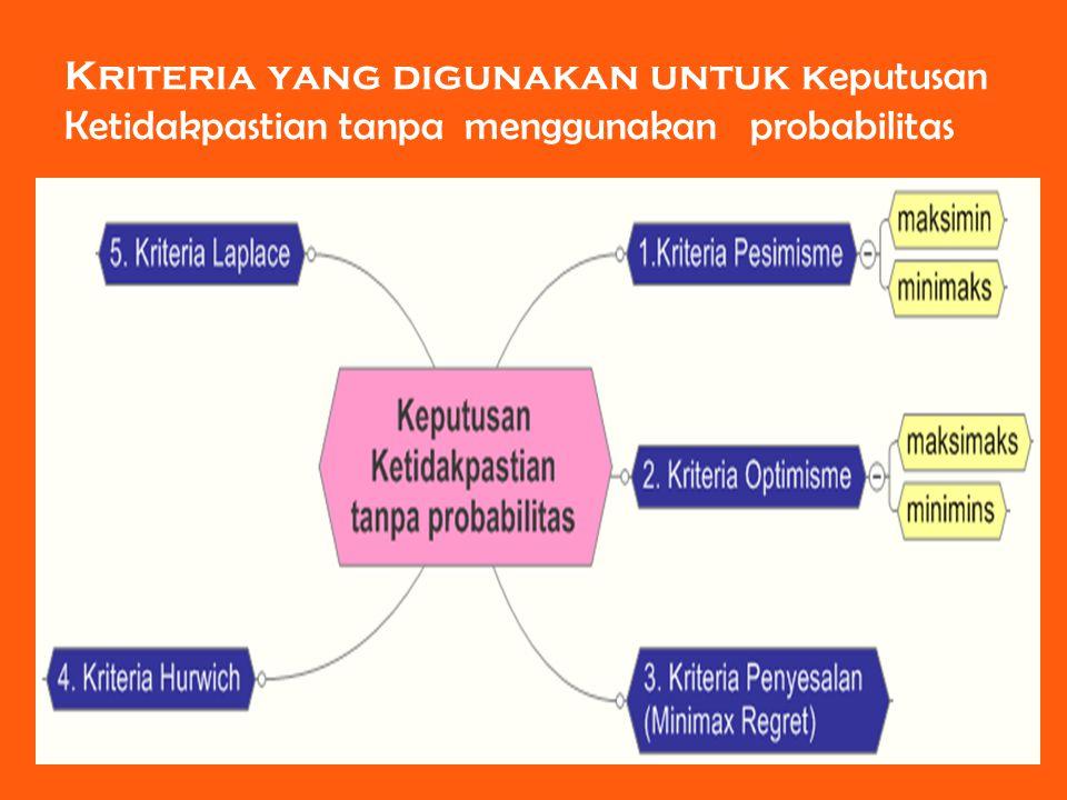 11 Kriteria yang digunakan untuk k eputusan Ketidakpastian tanpa menggunakan probabilitas