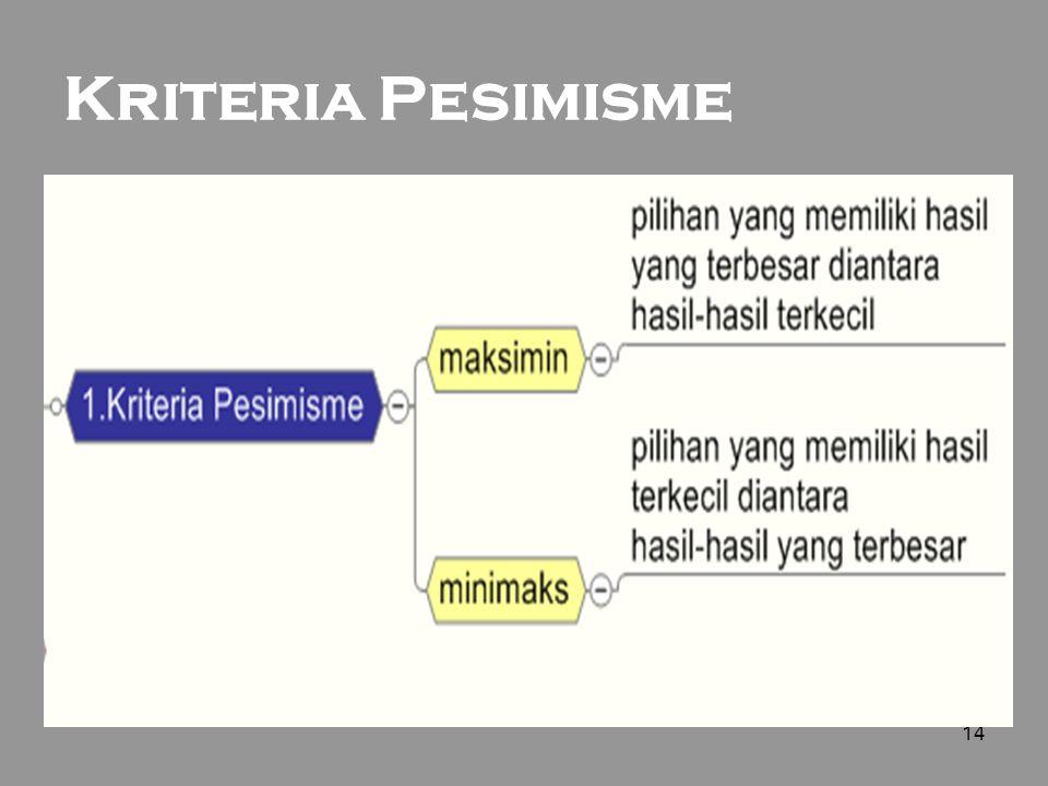 14 Kriteria Pesimisme