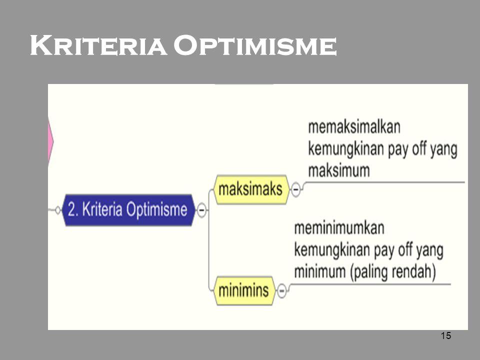 15 Kriteria Optimisme