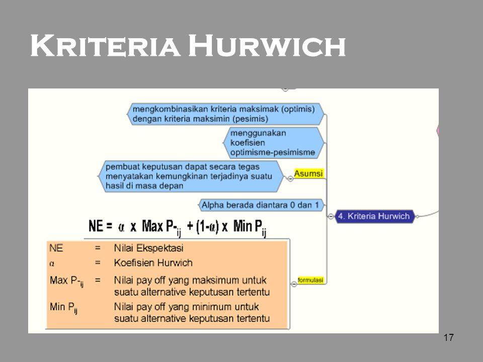 17 Kriteria Hurwich