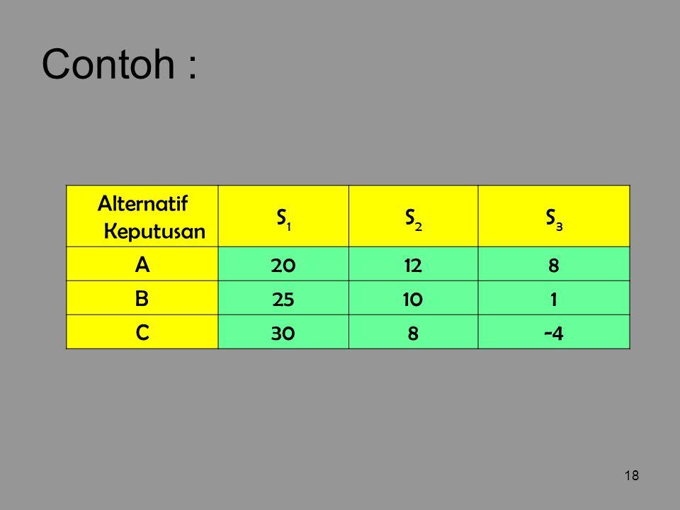18 Contoh : Alternatif Keputusan S1S1 S2S2 S3S3 A20128 B25101 C308-4