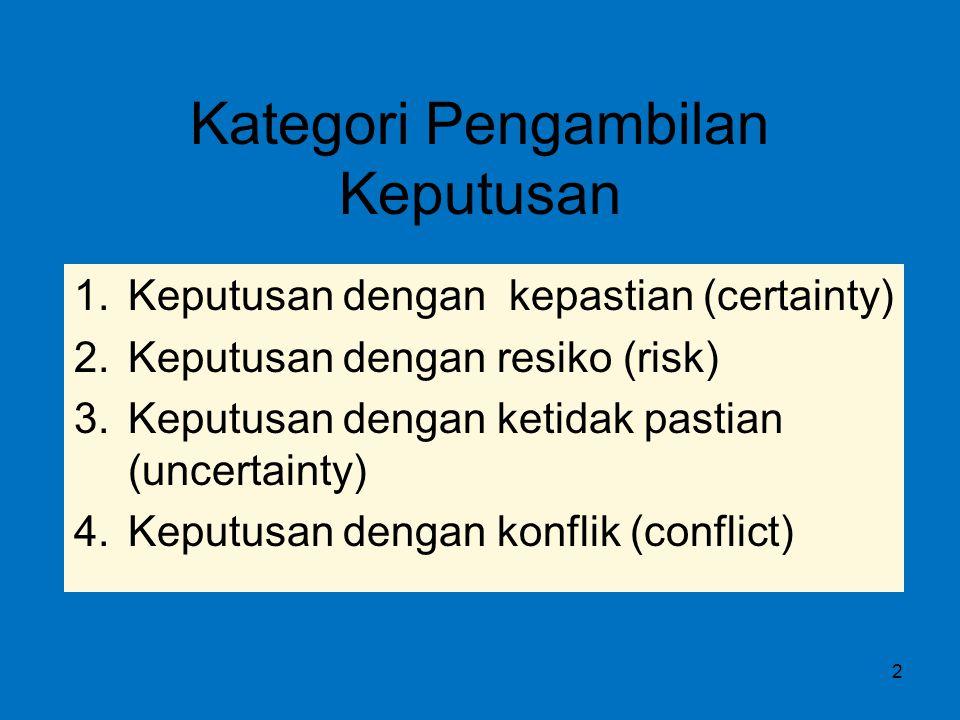 Kategori Pengambilan Keputusan 1.Keputusan dengan kepastian (certainty) 2.Keputusan dengan resiko (risk) 3.Keputusan dengan ketidak pastian (uncertain