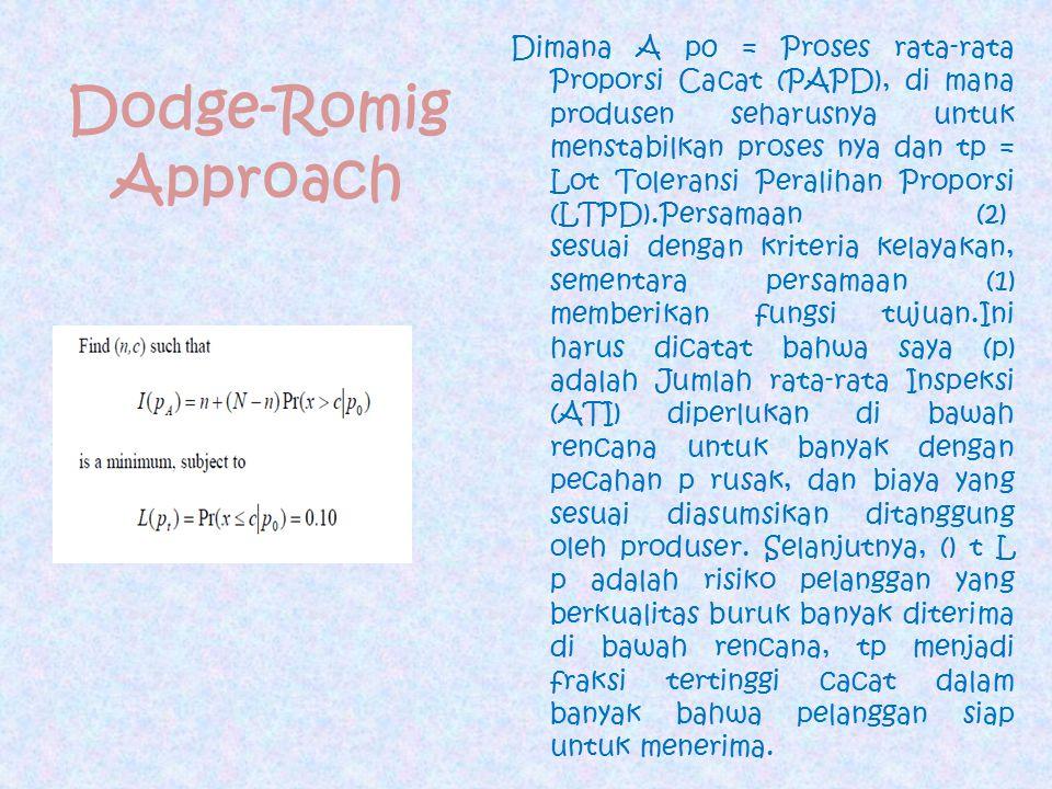 Dodge-Romig Approach Dimana A p0 = Proses rata-rata Proporsi Cacat (PAPD), di mana produsen seharusnya untuk menstabilkan proses nya dan tp = Lot Tole