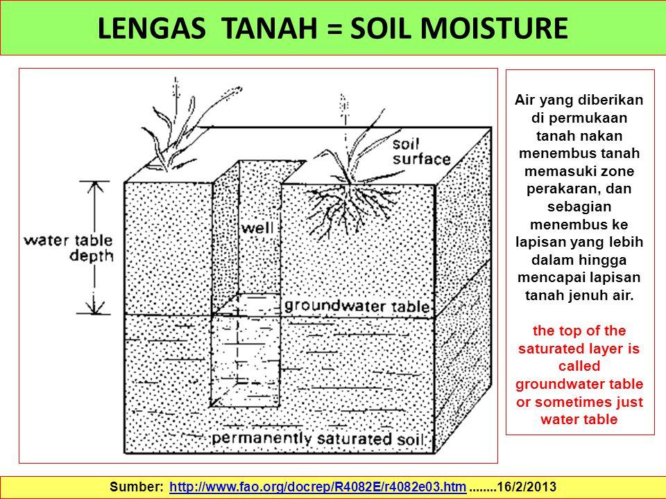 LENGAS TANAH = SOIL MOISTURE Sumber: http://www.fao.org/docrep/R4082E/r4082e03.htm........16/2/2013http://www.fao.org/docrep/R4082E/r4082e03.htm Air y