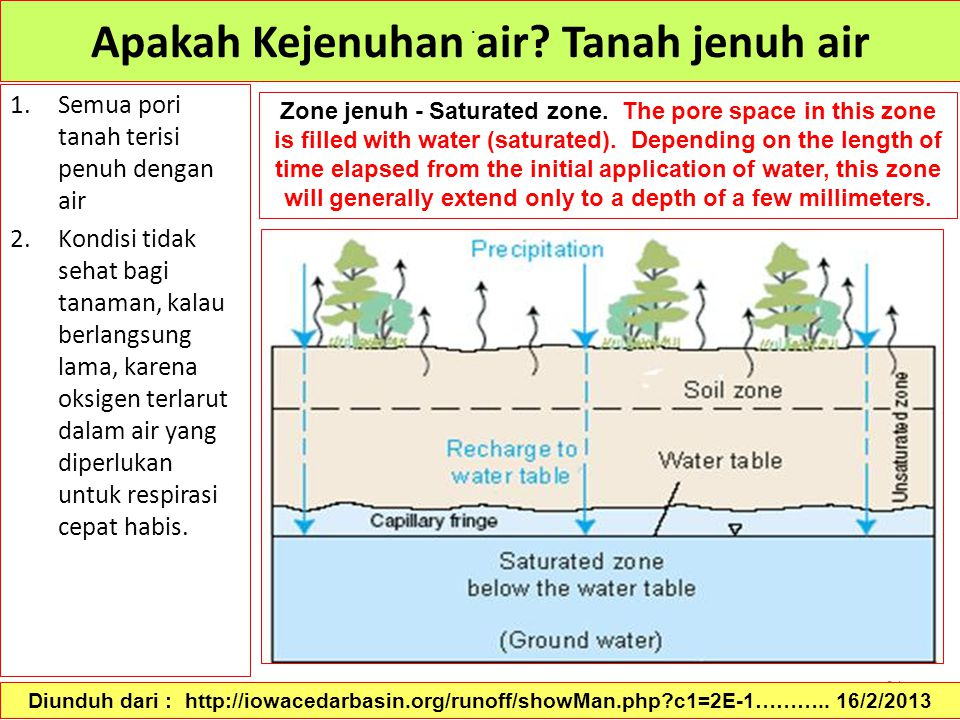 64 Apakah Kejenuhan air? Tanah jenuh air 1.Semua pori tanah terisi penuh dengan air 2.Kondisi tidak sehat bagi tanaman, kalau berlangsung lama, karena