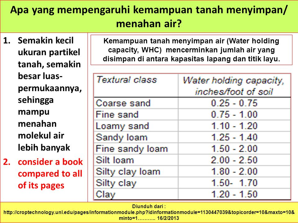 65 Apa yang mempengaruhi kemampuan tanah menyimpan/ menahan air? 1.Semakin kecil ukuran partikel tanah, semakin besar luas- permukaannya, sehingga mam
