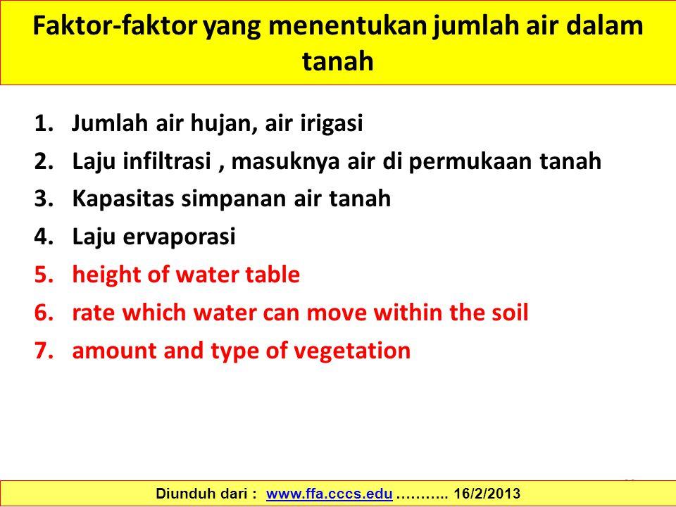 66 Faktor-faktor yang menentukan jumlah air dalam tanah 1.Jumlah air hujan, air irigasi 2.Laju infiltrasi, masuknya air di permukaan tanah 3.Kapasitas