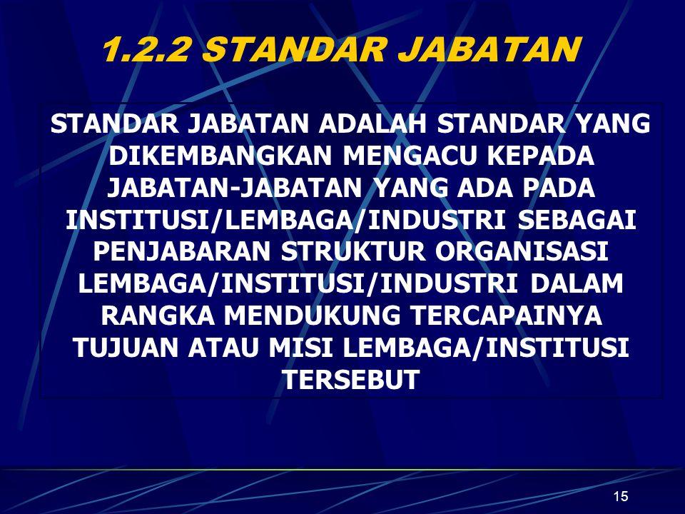 15 1.2.2 STANDAR JABATAN STANDAR JABATAN ADALAH STANDAR YANG DIKEMBANGKAN MENGACU KEPADA JABATAN-JABATAN YANG ADA PADA INSTITUSI/LEMBAGA/INDUSTRI SEBAGAI PENJABARAN STRUKTUR ORGANISASI LEMBAGA/INSTITUSI/INDUSTRI DALAM RANGKA MENDUKUNG TERCAPAINYA TUJUAN ATAU MISI LEMBAGA/INSTITUSI TERSEBUT
