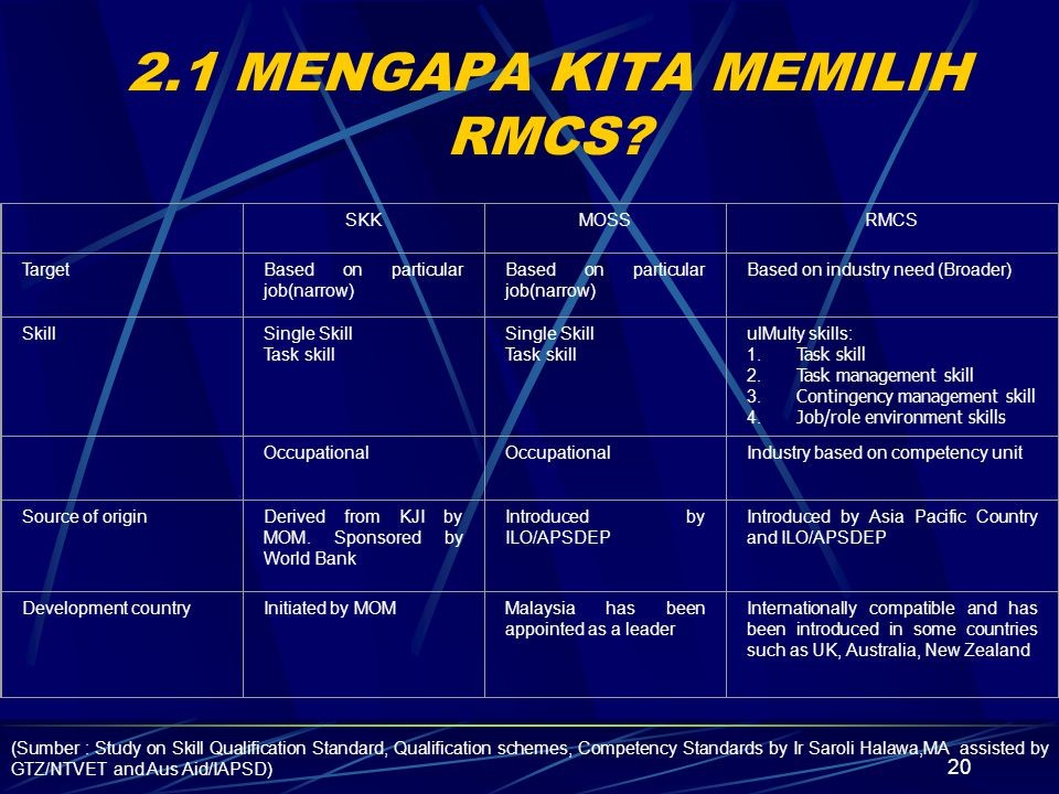 20 2.1 MENGAPA KITA MEMILIH RMCS.
