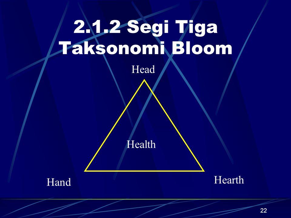 22 2.1.2 Segi Tiga Taksonomi Bloom Health Hand Hearth Head