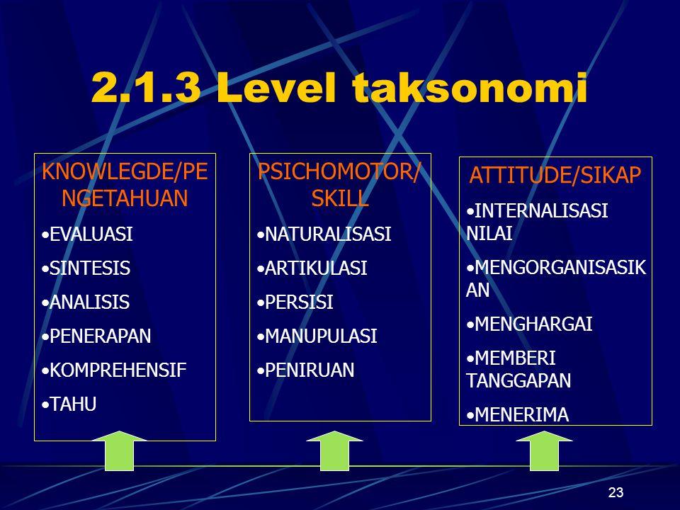 23 2.1.3 Level taksonomi KNOWLEGDE/PE NGETAHUAN EVALUASI SINTESIS ANALISIS PENERAPAN KOMPREHENSIF TAHU PSICHOMOTOR/ SKILL NATURALISASI ARTIKULASI PERSISI MANUPULASI PENIRUAN ATTITUDE/SIKAP INTERNALISASI NILAI MENGORGANISASIK AN MENGHARGAI MEMBERI TANGGAPAN MENERIMA