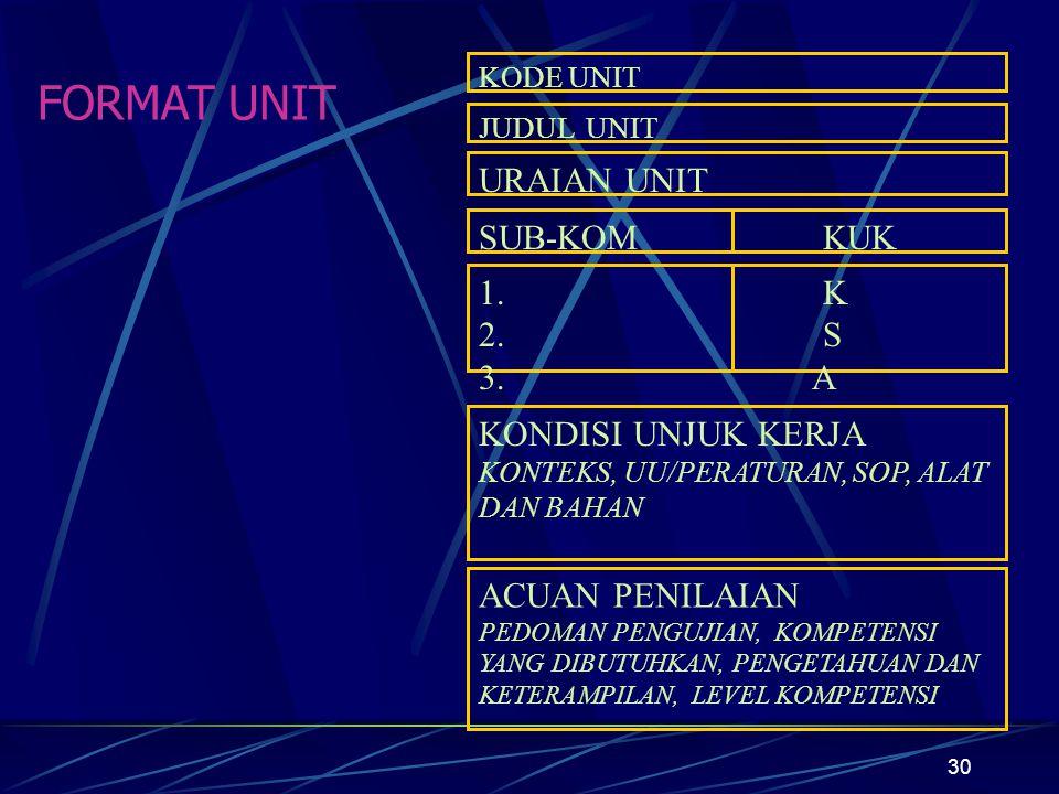 30 FORMAT UNIT KODE UNIT URAIAN UNIT SUB-KOM 1.2.