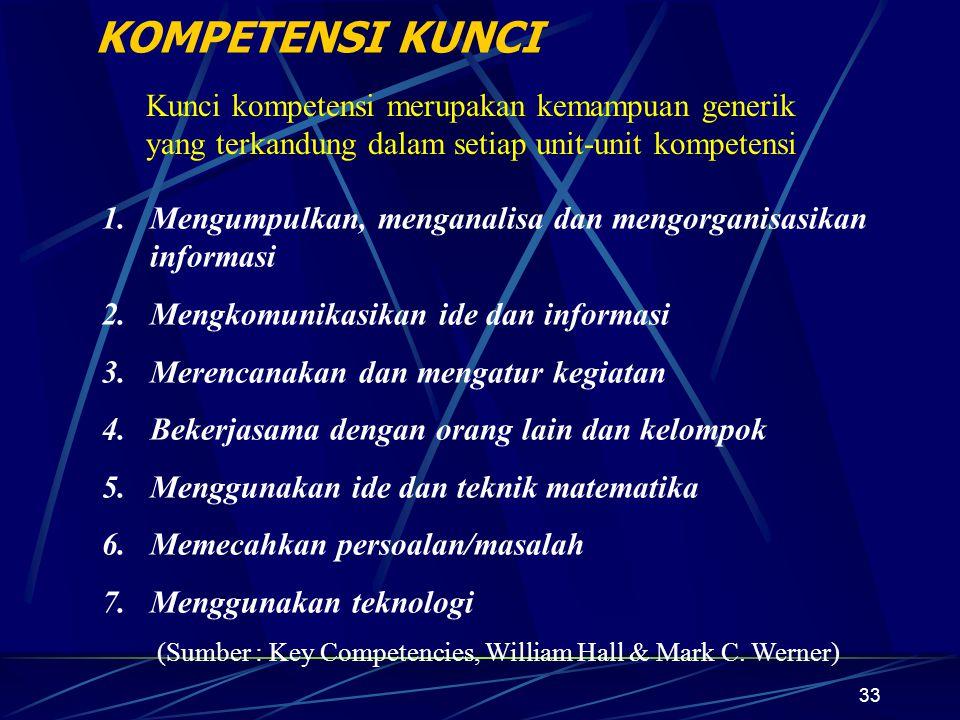 33 KOMPETENSI KUNCI 1.Mengumpulkan, menganalisa dan mengorganisasikan informasi 2.Mengkomunikasikan ide dan informasi 3.Merencanakan dan mengatur kegiatan 4.Bekerjasama dengan orang lain dan kelompok 5.Menggunakan ide dan teknik matematika 6.Memecahkan persoalan/masalah 7.Menggunakan teknologi (Sumber : Key Competencies, William Hall & Mark C.