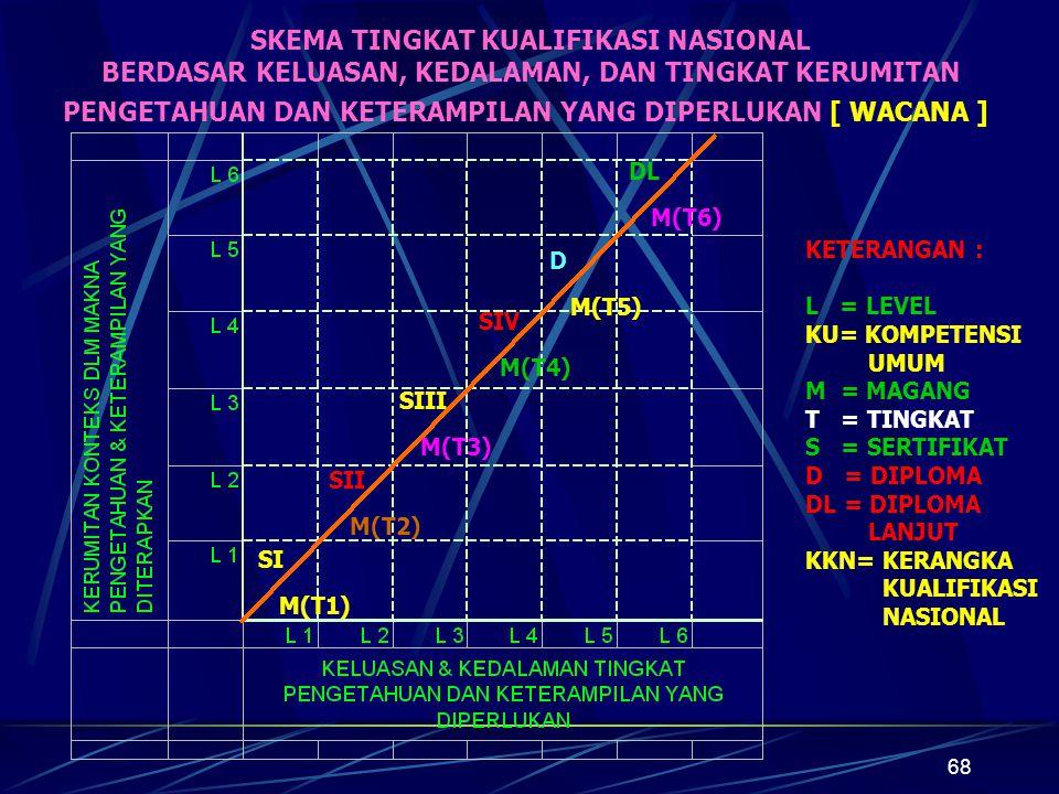 68 SKEMA TINGKAT KUALIFIKASI NASIONAL BERDASAR KELUASAN, KEDALAMAN, DAN TINGKAT KERUMITAN PENGETAHUAN DAN KETERAMPILAN YANG DIPERLUKAN [ WACANA ] DL M(T6) D M(T5) SIV M(T4) SIII M(T3) SII M(T2) SI M(T1) KETERANGAN : L = LEVEL KU= KOMPETENSI UMUM M = MAGANG T = TINGKAT S = SERTIFIKAT D = DIPLOMA DL = DIPLOMA LANJUT KKN= KERANGKA KUALIFIKASI NASIONAL