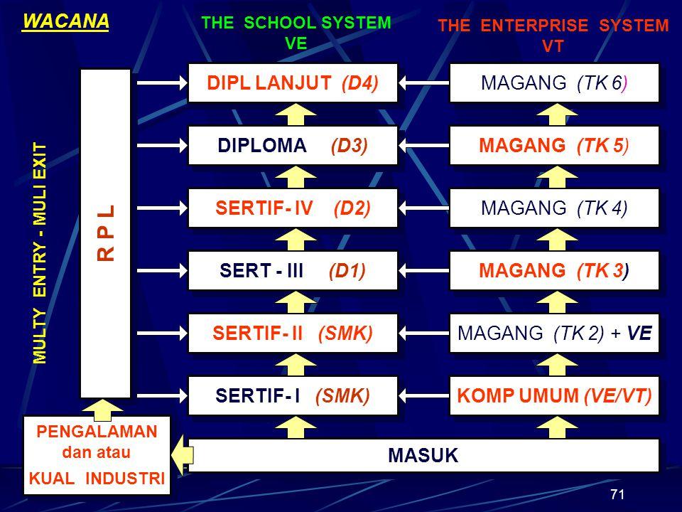 71 DIPL LANJUT (D4) DIPLOMA (D3) SERTIF- IV (D2) SERT - III (D1) SERTIF- II (SMK) SERTIF- I (SMK) MASUK MAGANG (TK 6) MAGANG (TK 5) MAGANG (TK 4) MAGANG (TK 3) MAGANG (TK 2) + VE KOMP UMUM (VE/VT) R P L PENGALAMAN dan atau KUAL INDUSTRI PENGALAMAN dan atau KUAL INDUSTRI THE SCHOOL SYSTEM VE THE ENTERPRISE SYSTEM VT WACANA MULTY ENTRY - MULI EXIT