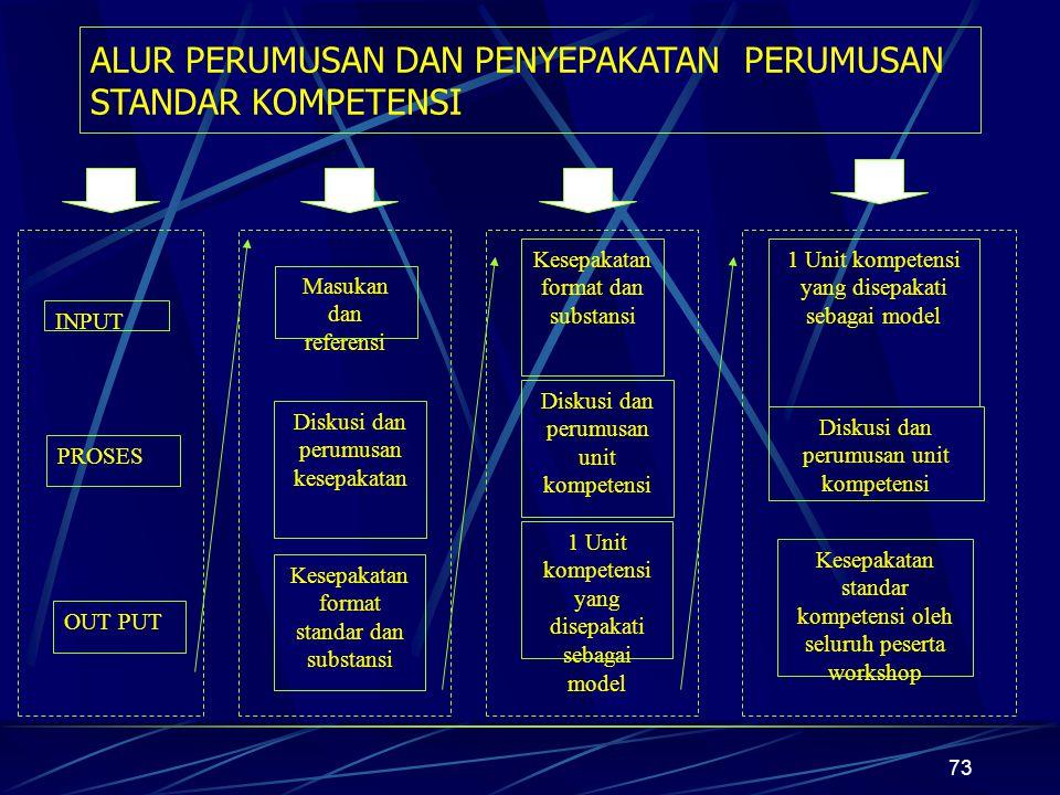 73 ALUR PERUMUSAN DAN PENYEPAKATAN PERUMUSAN STANDAR KOMPETENSI INPUT PROSES OUT PUT Masukan dan referensi Diskusi dan perumusan kesepakatan Kesepakatan format standar dan substansi Kesepakatan format dan substansi Diskusi dan perumusan unit kompetensi 1 Unit kompetensi yang disepakati sebagai model Diskusi dan perumusan unit kompetensi Kesepakatan standar kompetensi oleh seluruh peserta workshop