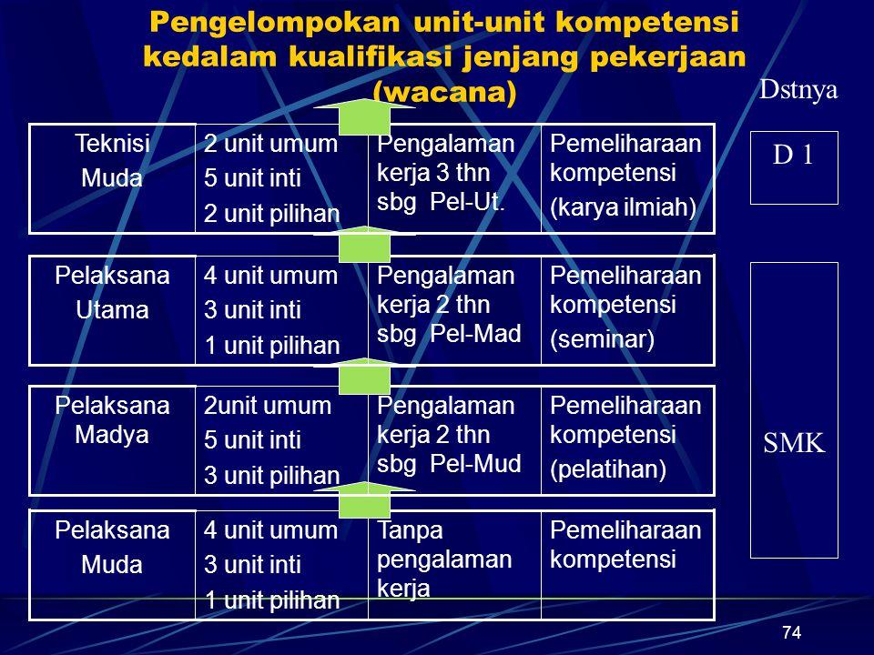 74 Pengelompokan unit-unit kompetensi kedalam kualifikasi jenjang pekerjaan (wacana) Pemeliharaan kompetensi Tanpa pengalaman kerja 4 unit umum 3 unit inti 1 unit pilihan Pelaksana Muda Pemeliharaan kompetensi (pelatihan) Pengalaman kerja 2 thn sbg Pel-Mud 2unit umum 5 unit inti 3 unit pilihan Pelaksana Madya Pemeliharaan kompetensi (seminar) Pengalaman kerja 2 thn sbg Pel-Mad 4 unit umum 3 unit inti 1 unit pilihan Pelaksana Utama Pemeliharaan kompetensi (karya ilmiah) Pengalaman kerja 3 thn sbg Pel-Ut.