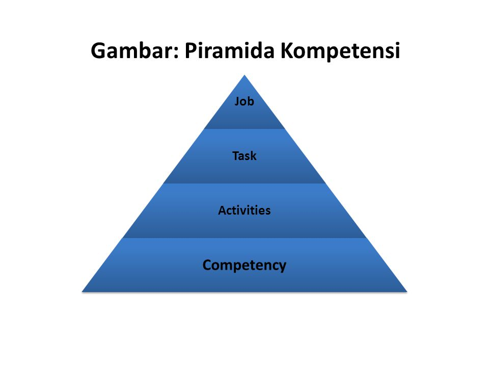 Job Task Activities Competency Gambar: Piramida Kompetensi
