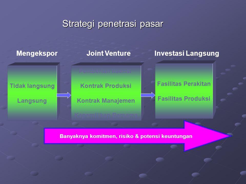 Strategi penetrasi pasar Tidak langsung Langsung Pemberian lisensi Kontrak Produksi Kontrak Manajemen Kepemilikan Bersama Fasilitas Perakitan Fasilitas Produksi Banyaknya komitmen, risiko & potensi keuntungan MengeksporJoint VentureInvestasi Langsung