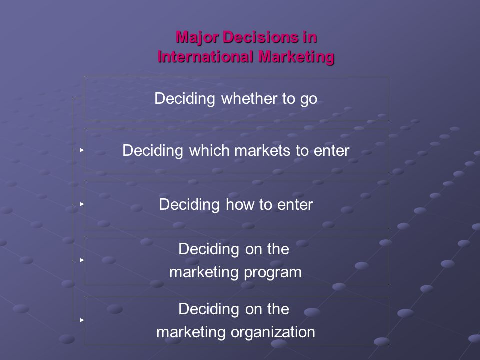 Major Decisions in International Marketing Deciding whether to go Deciding which markets to enter Deciding how to enter Deciding on the marketing program Deciding on the marketing organization