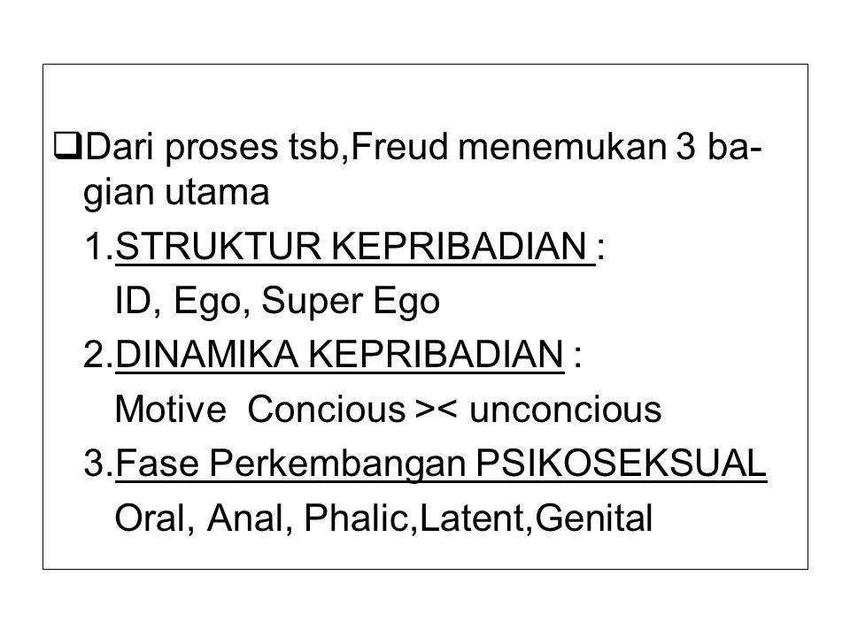  Dari proses tsb,Freud menemukan 3 ba- gian utama 1.STRUKTUR KEPRIBADIAN : ID, Ego, Super Ego 2.DINAMIKA KEPRIBADIAN : Motive Concious >< unconcious