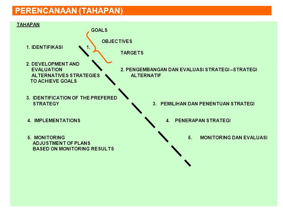 PERENCANAAN (TAHAPAN) TAHAPAN GOALS OBJECTIVES 1. IDENTIFIKASI 1.