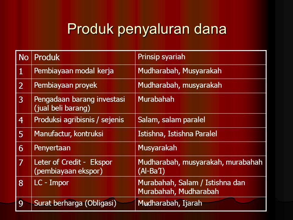 10 APLIKASI PRODUK BANK SYARIAH NoProdukPrinsip syariah 1GiroWadi'ah Yad Dhamanah 2TabunganWadi'ah Yad Dhamanah dan Mudharabah Mutlaqah (Investasi Tid