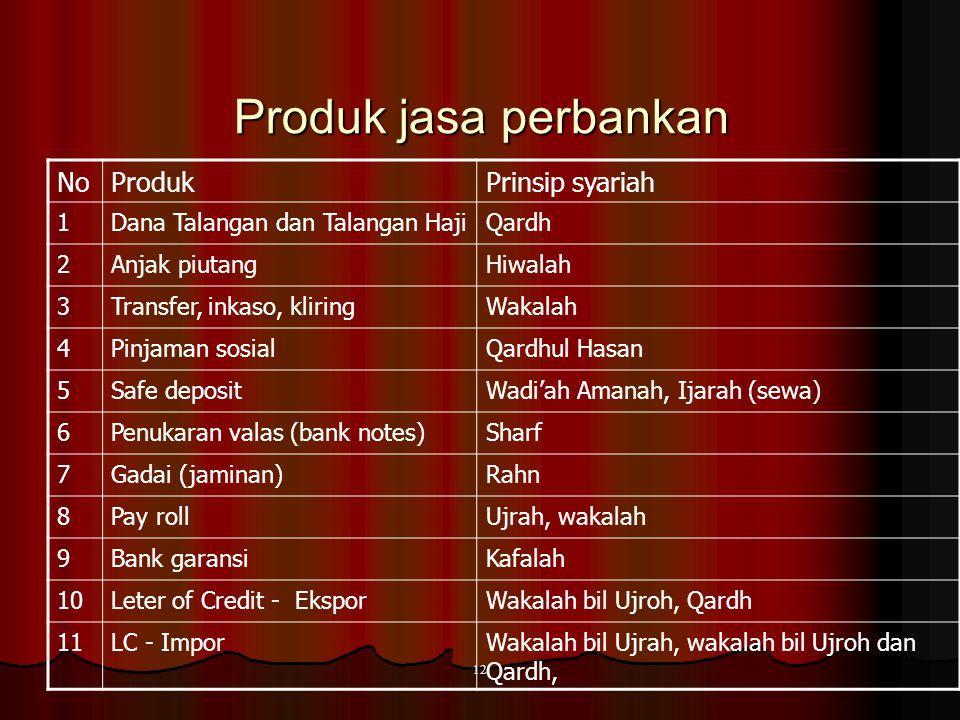 11 Produk penyaluran dana NoProduk Prinsip syariah 1 Pembiayaan modal kerjaMudharabah, Musyarakah 2 Pembiayaan proyekMudharabah, musyarakah 3 Pengadaa